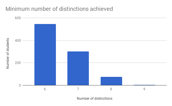 number of As